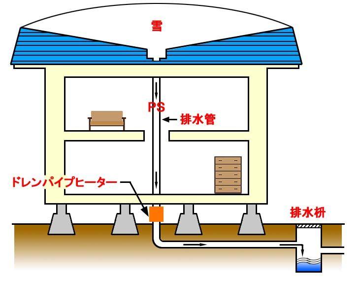 無落雪屋根の排水管の凍結防止