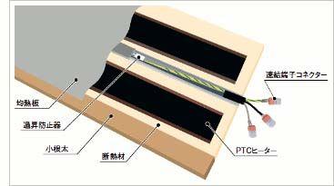 電気式床暖房システム「ゆか暖らん」の構造図