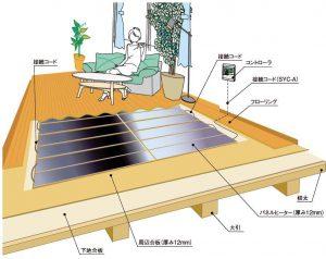 電気式床暖房システム「ゆか暖らん」の施工図