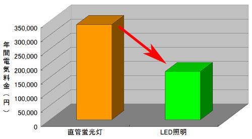 電気料金の比較グラフ