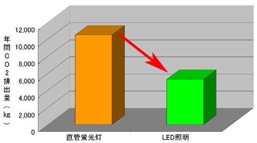 CO2排出量の比較グラフ